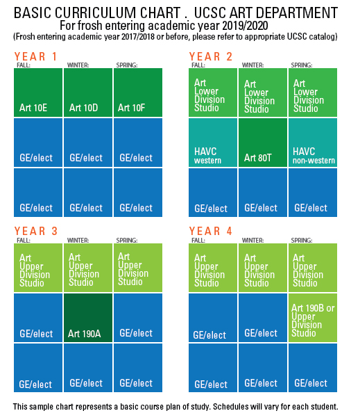 Art Department Curriculum Chart